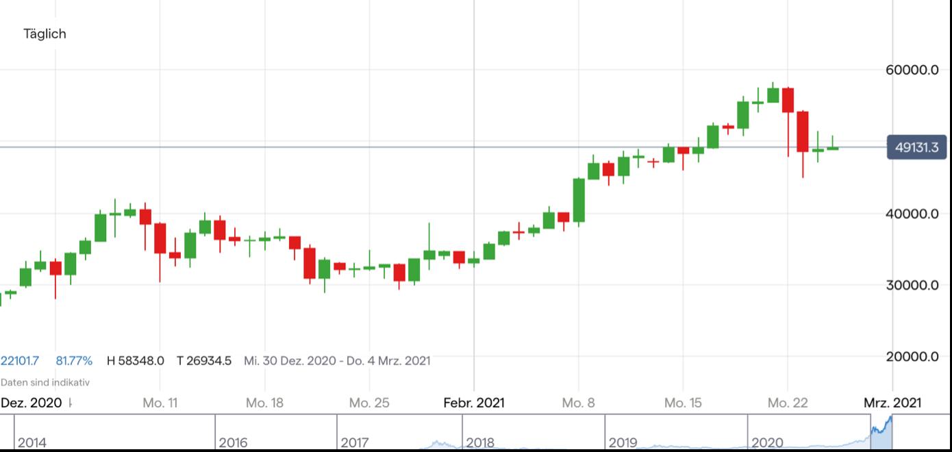 bitcoin aktie aktuell
