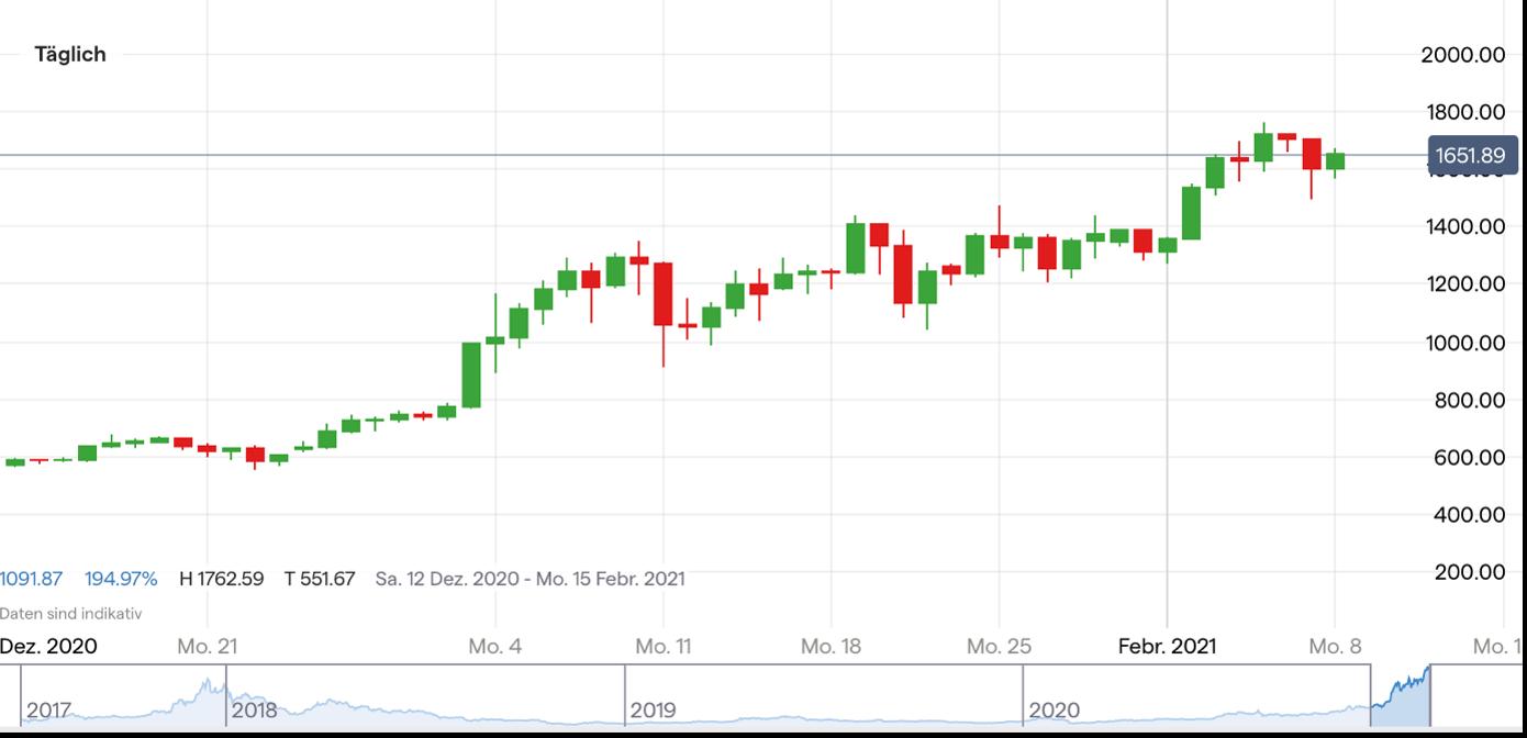cfd trading magazine ist ethereum oder bitcoin für investitionen