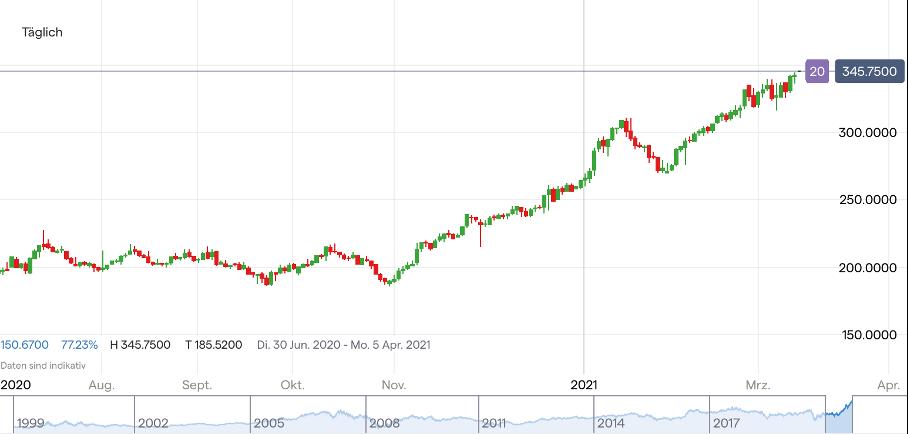 Goldman Aktie