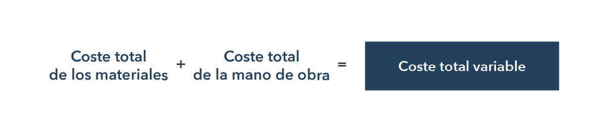 Coste total variable