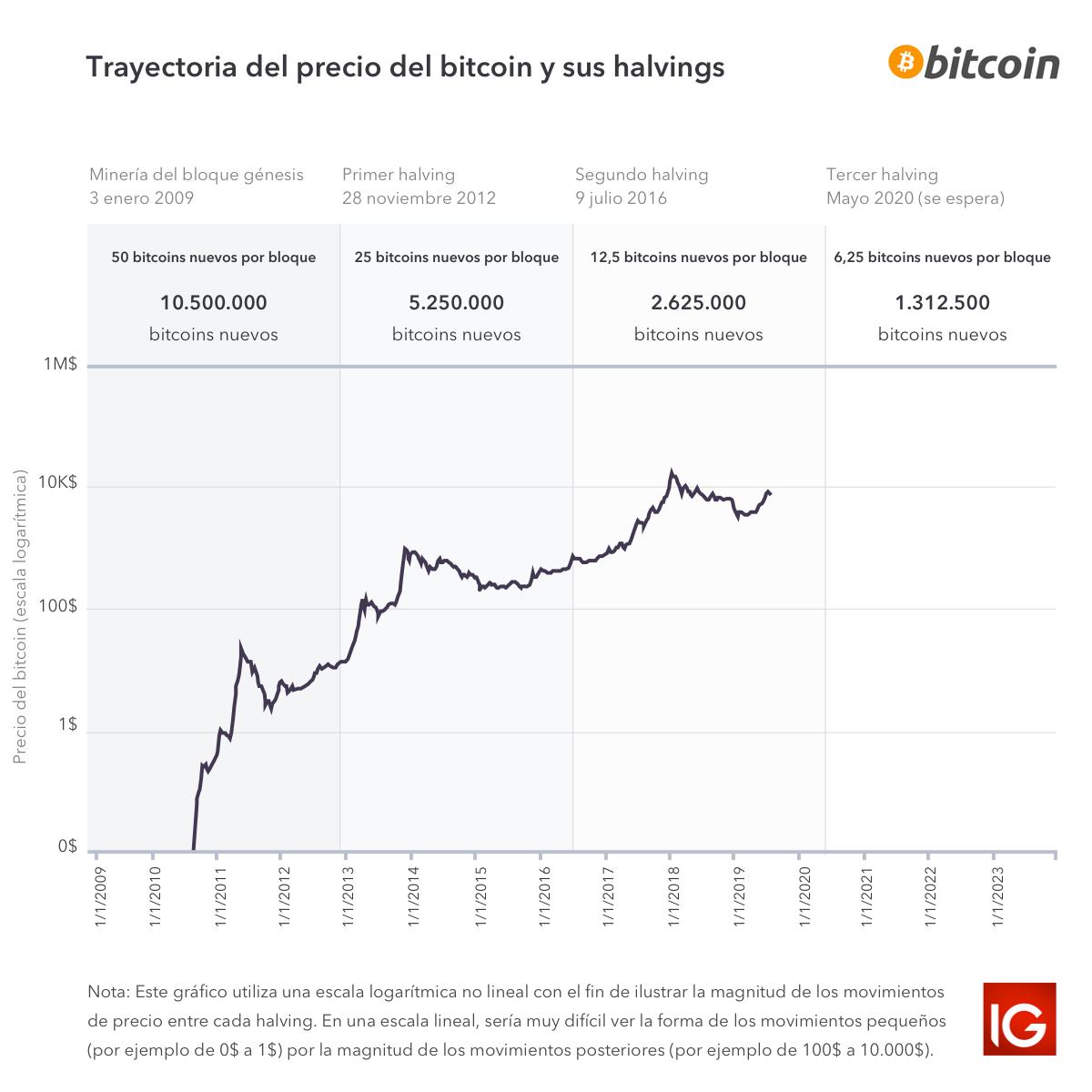 Minado de bitcoins definition setanta sports betting