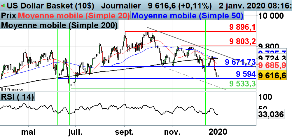 Stratégie intraday Analyse technique DXY