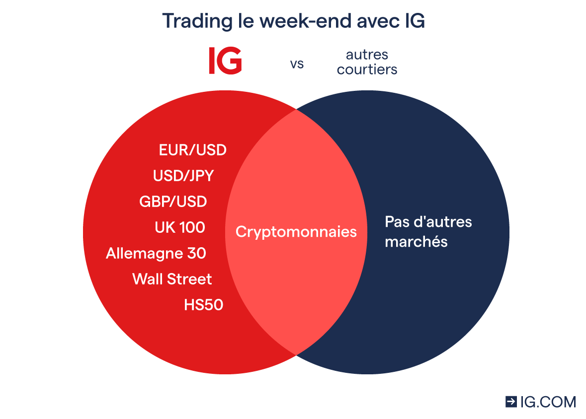 trading le weekend avec IG