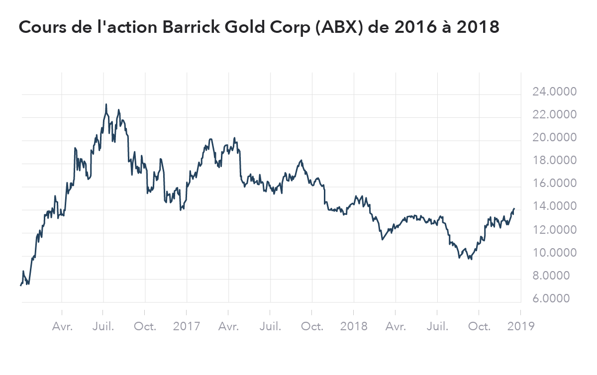 Graphique Barrick Gold Corp