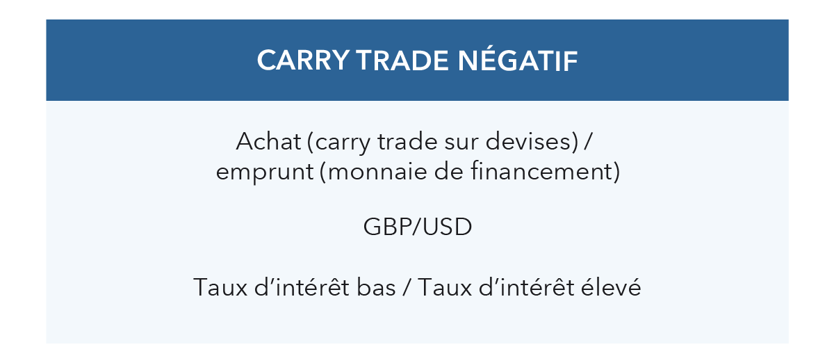 Carry trade négatif