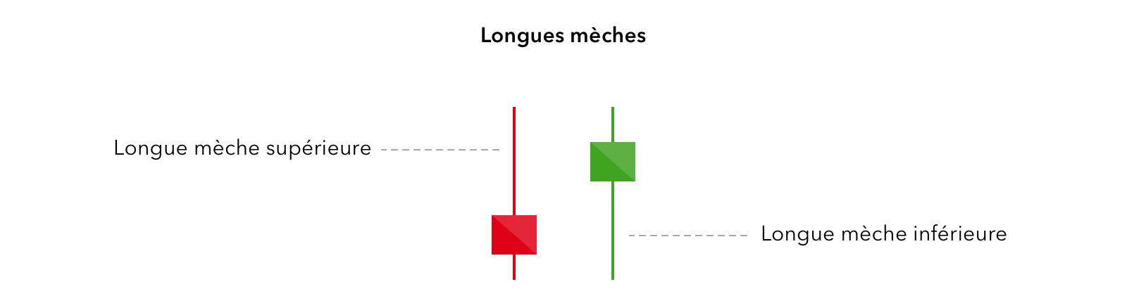 cum să înțelegeți o diagramă forex