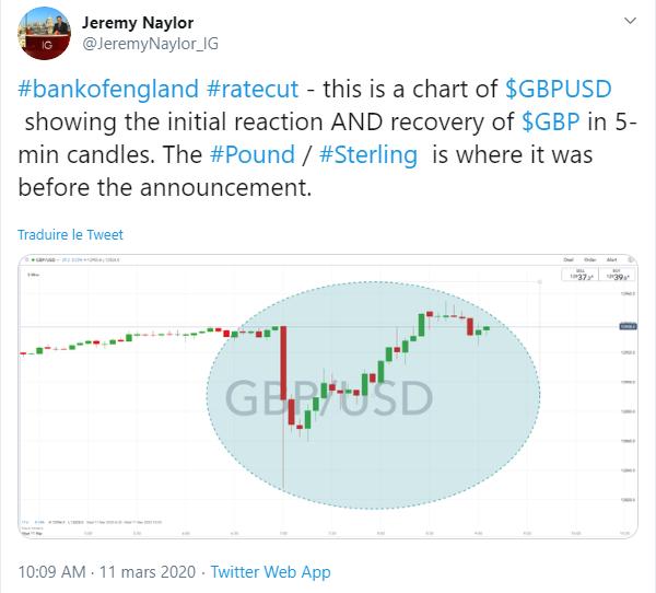 Gbp Usd La Livre Se Reprend Apres La Baisse Des Taux Surprise De La Bank Of England Ig France
