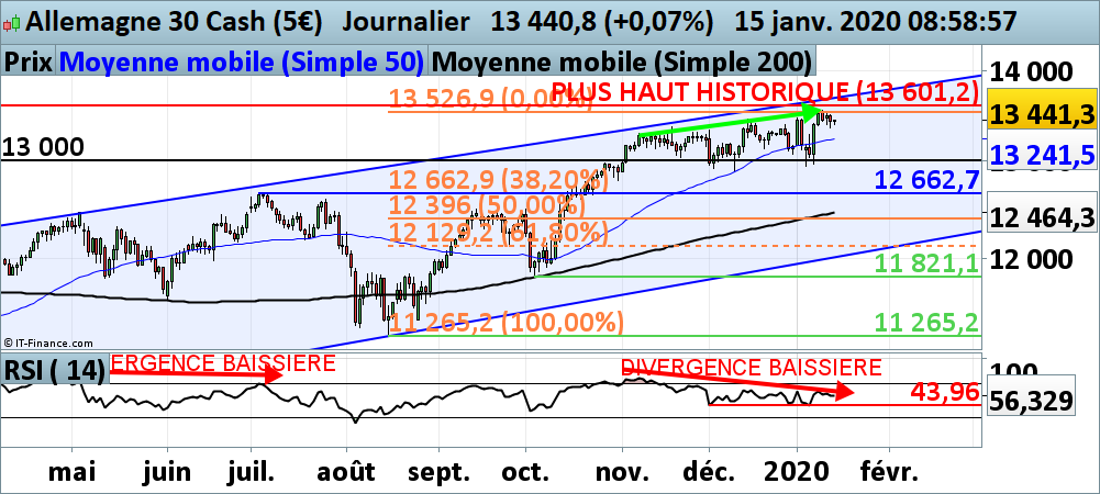 Analyse technique du DAX
