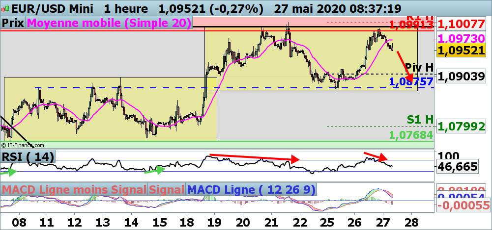 Analyse court terme EUR/USD