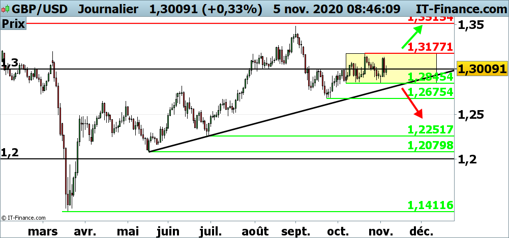 Analyse technique du cours du GBP/USD