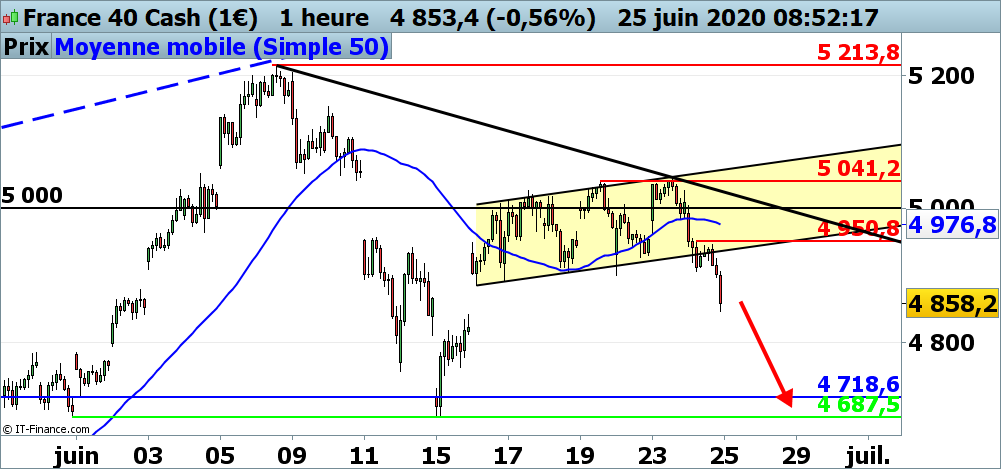 Analyse technique du CAC 40