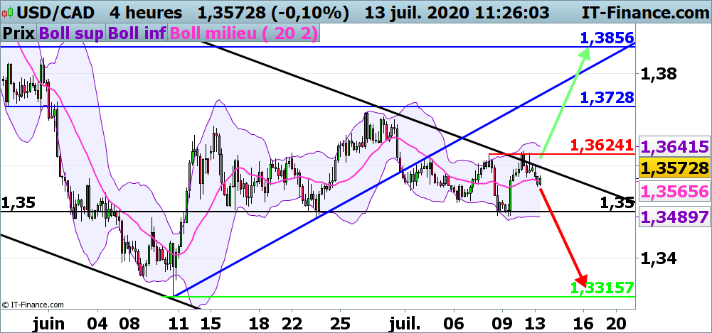 Analyse technique de l'USD/CAD