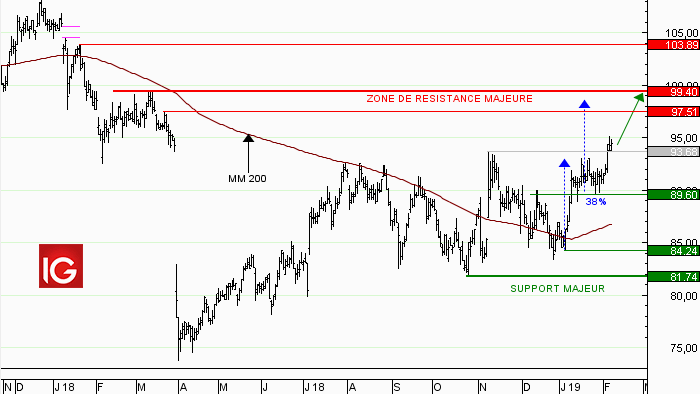 Action Sodexo : doucement mais surement