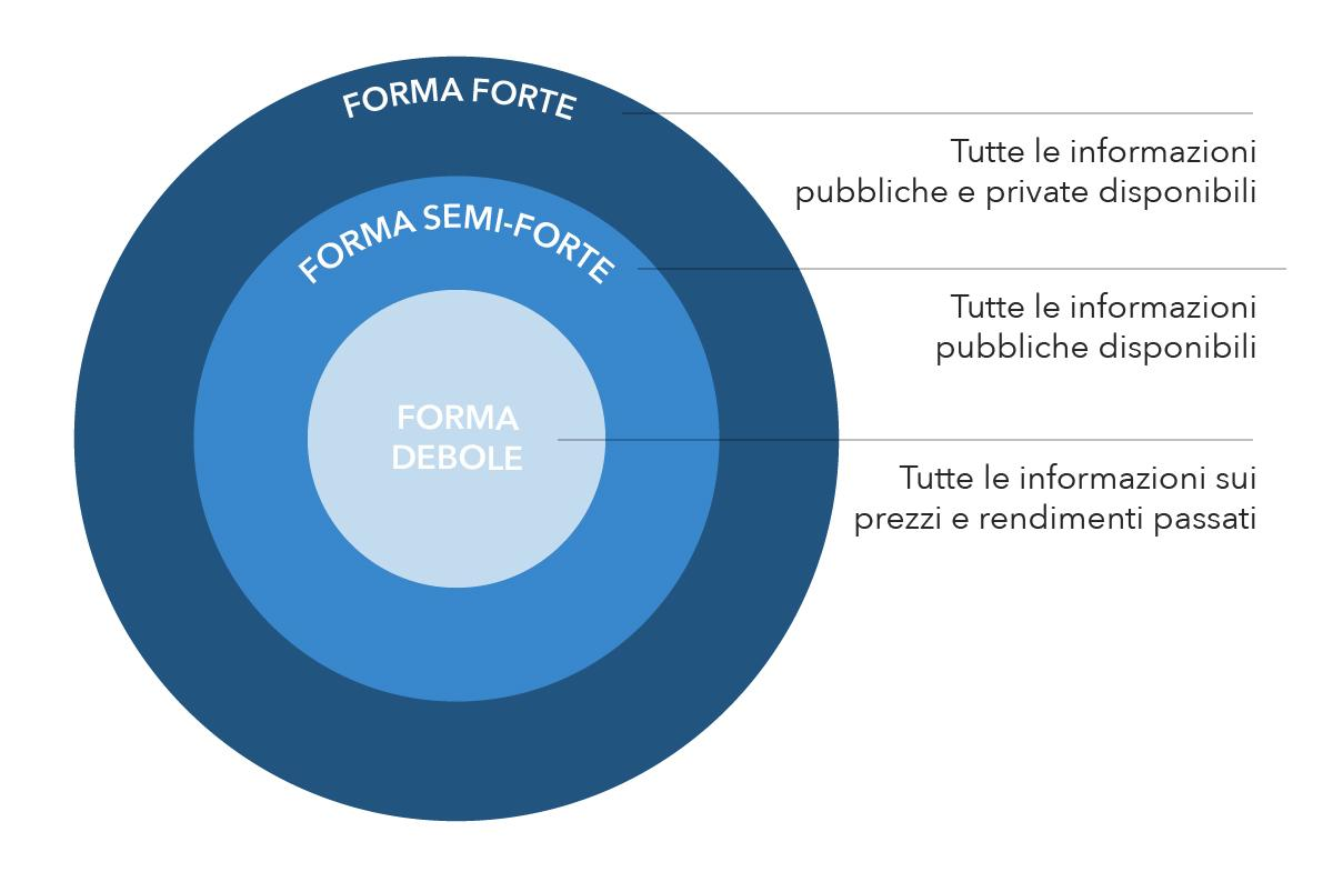 Forme di efficienza del mercato
