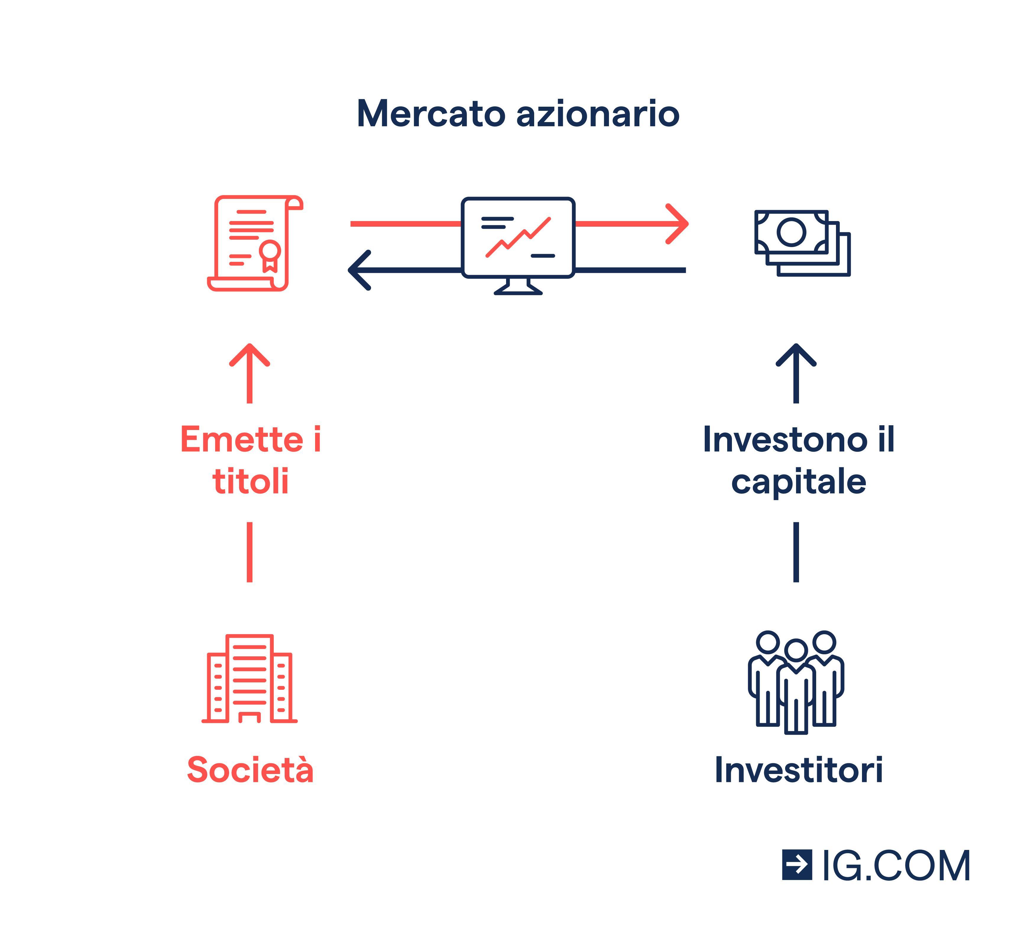trading bitcoin sul mercato azionario aero bitcoin di trading