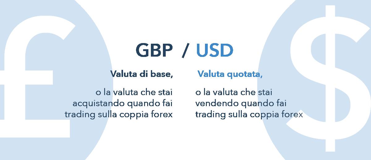 La differenza tra mercati Forex e Bitcoin