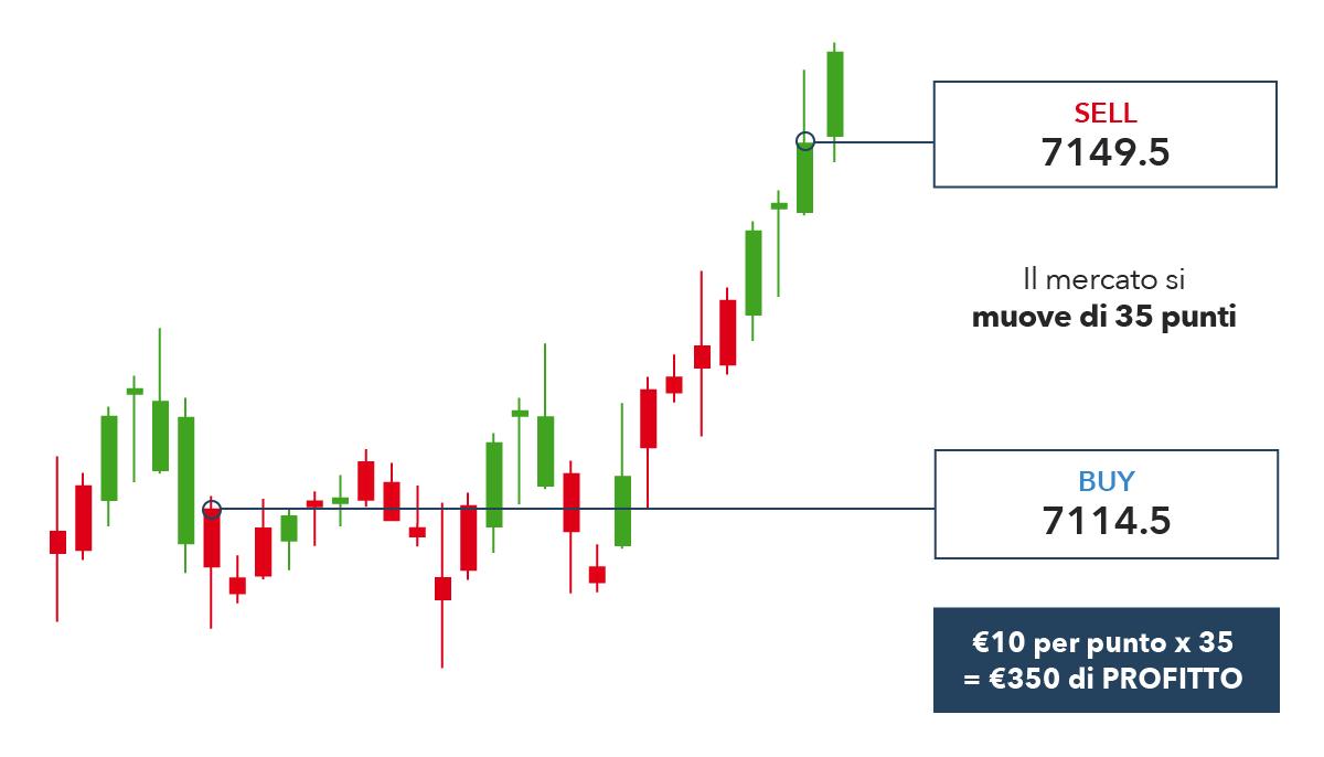 trading cfd esempio wo kann man in bitcoin Österreich investieren?