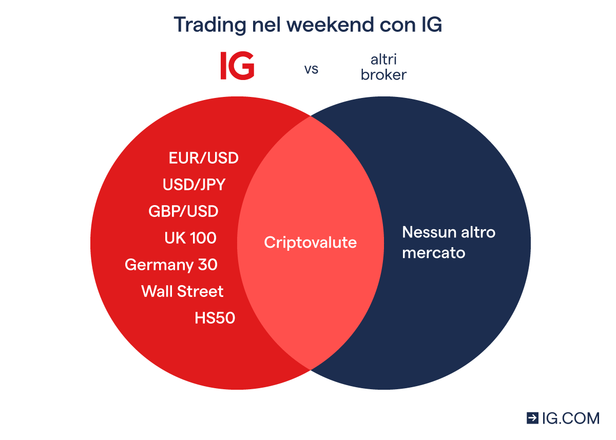 Weekend trading con IG