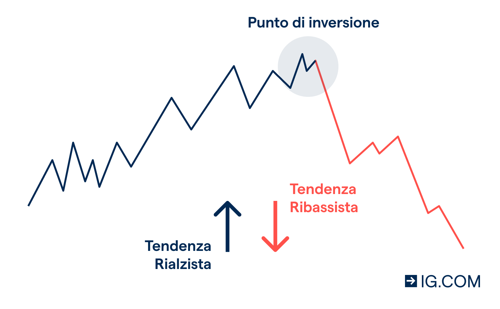 Forex, Trading online e Opzioni binarie