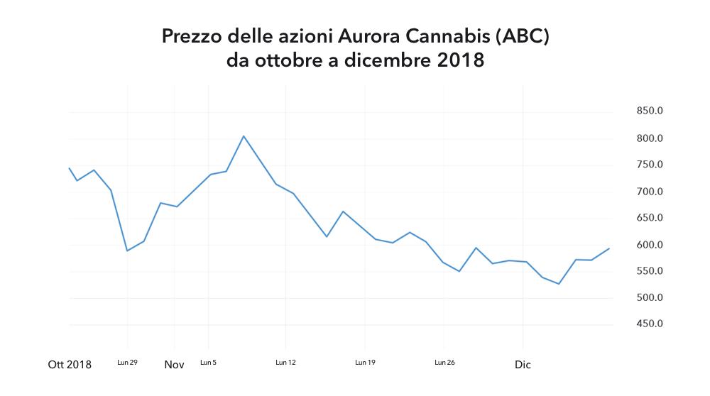 e30eab617a Prezzo delle azioni Aurora Cannabis (ABC) da ottobre a dicembre 2018