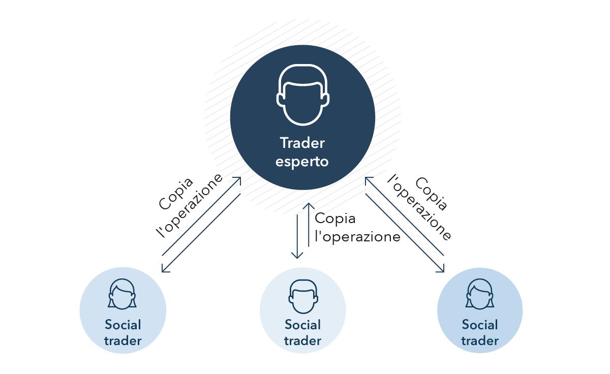 che cosè il trader retribuzione stage extracurriculare