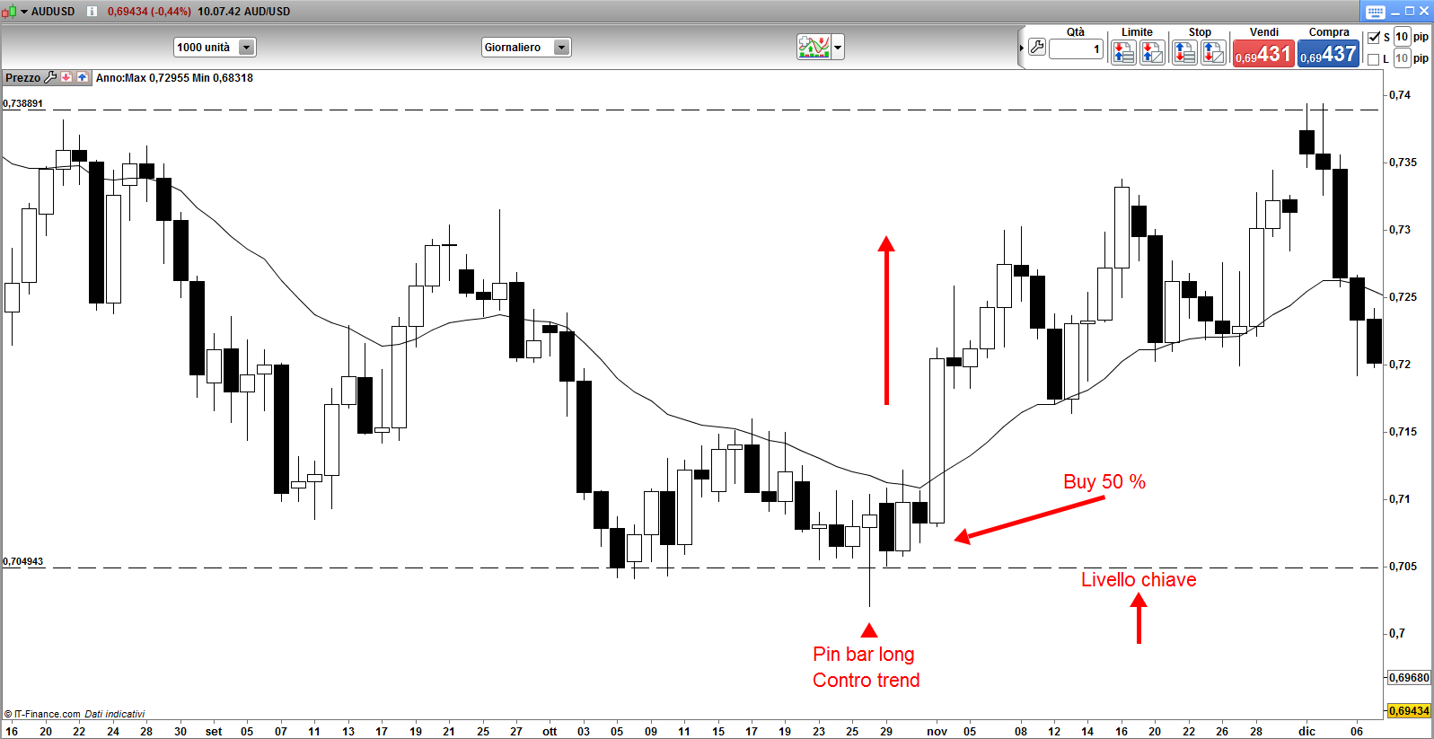 AUD/USD Grafico Time Frame Daily