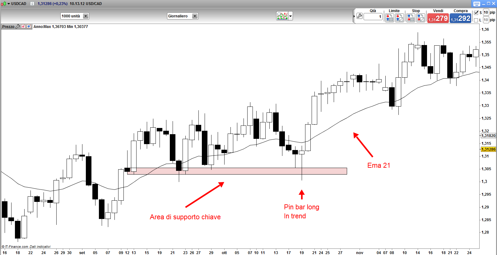 USD/CAD Grafico Time Frame Daily