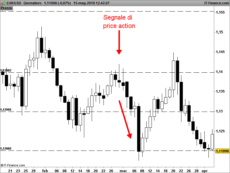 Segnale Price Action