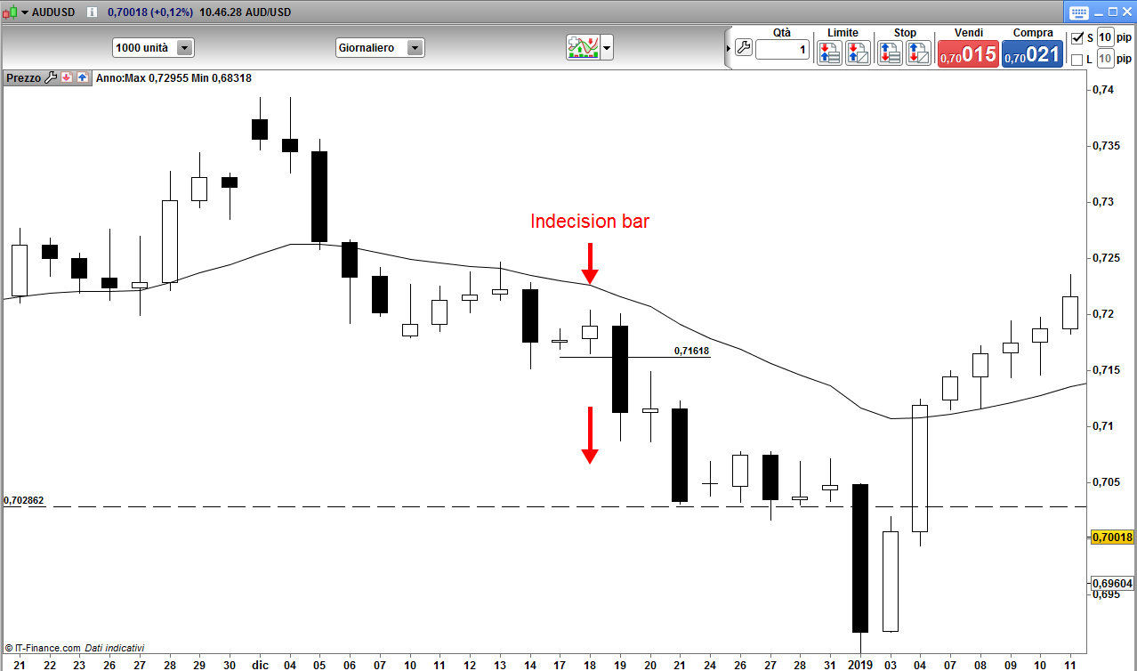 AUD/USD Indecision Bar