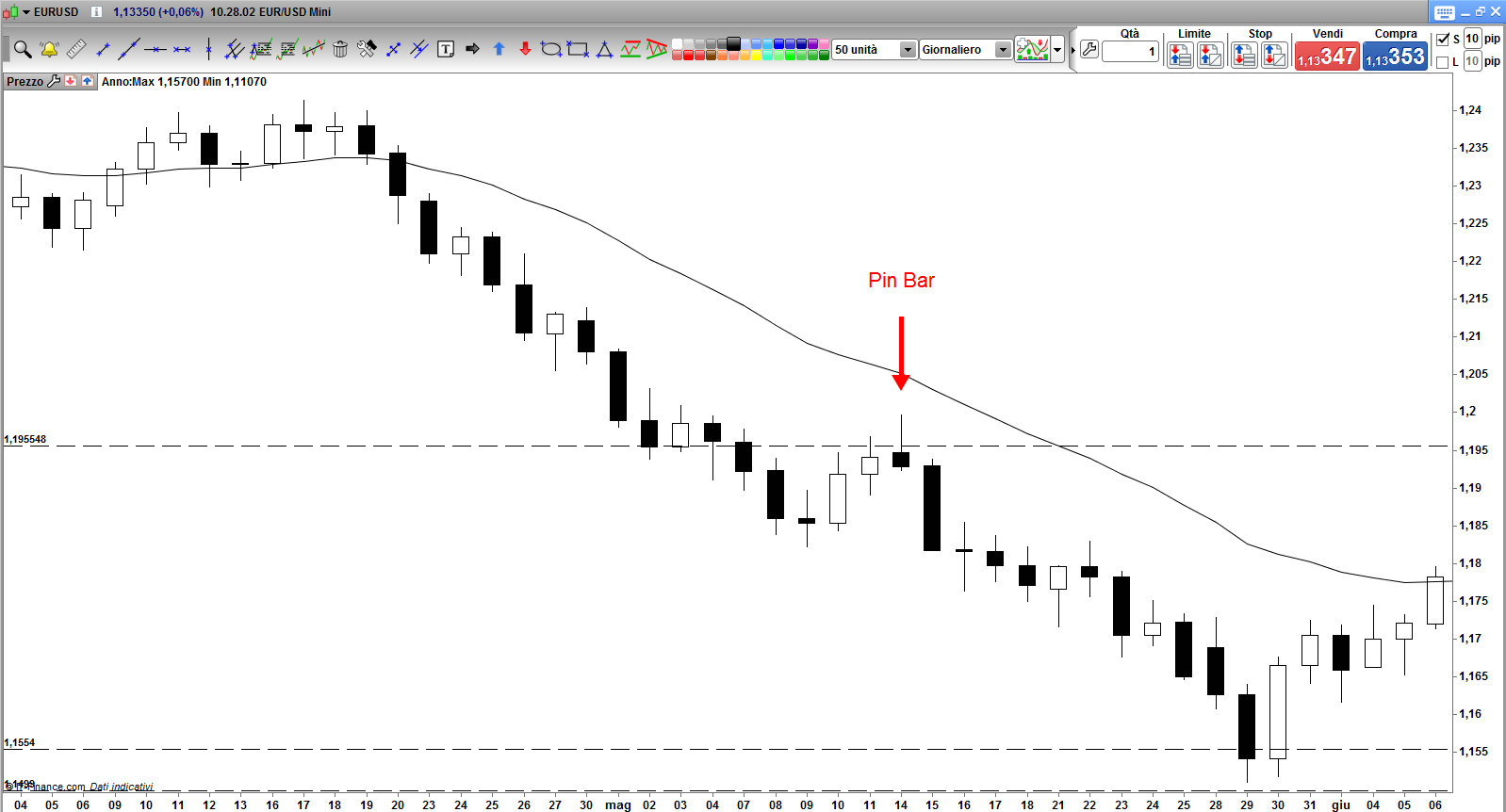 Pin Bar EUR USD