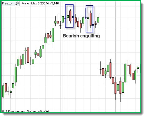 Bearish Engulfing grafico
