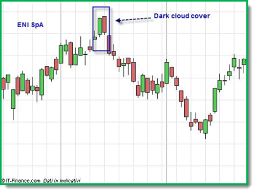Dark cloud cover grafico