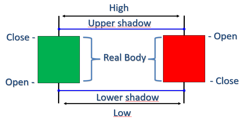 Upper shadow - lower shadow