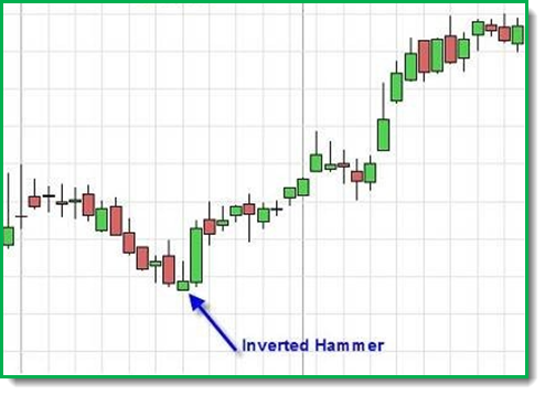 Grafico inverted hammer 2