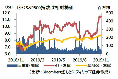 エレクトリック 株価 ゼネラル