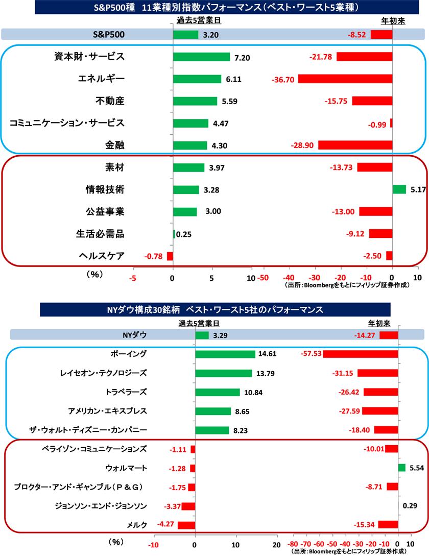 外 時間 エヌビディア 株価