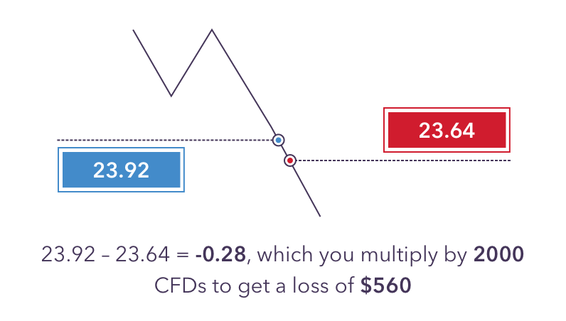 CFD Examples | Learn How to Trade CFDs | IG SG