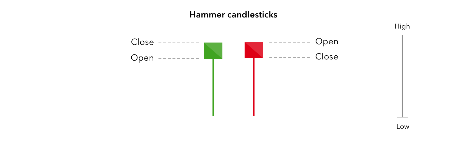 Candlestick Trading Explained | What is a Candlestick? | IG UK