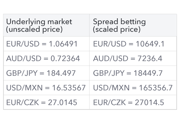 Ig spread betting costs in excess betting odds calculator each way magic