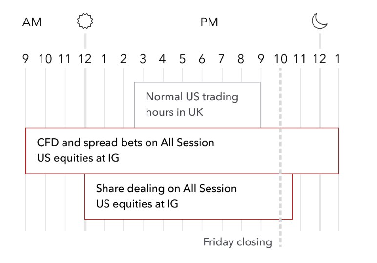 IG's trading and investing hours for US equities