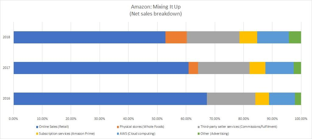 Amazon sales mix chart