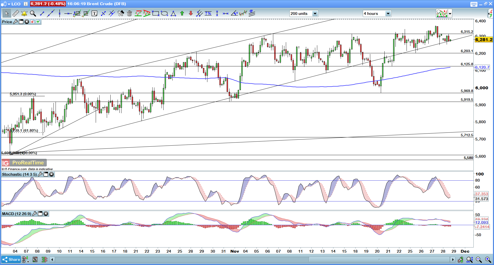 Brent four-hour chart