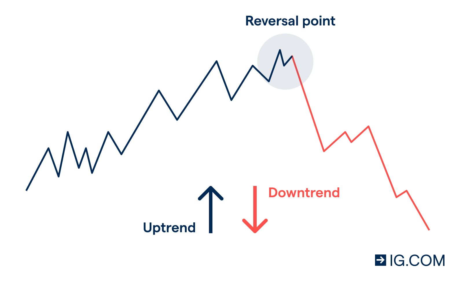 Example of a trend reversal in forex