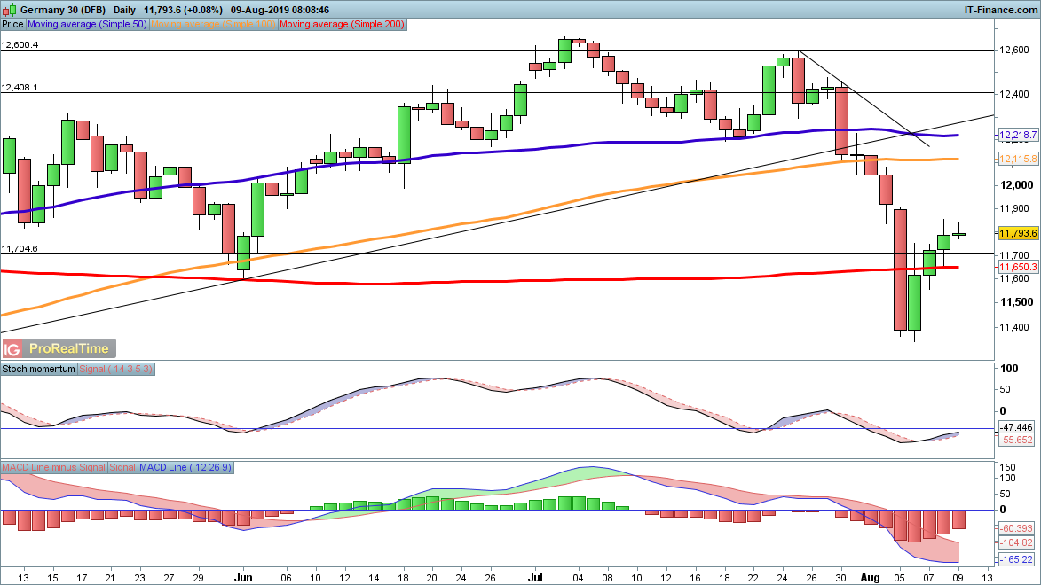 FTSE 100, DAX and S&