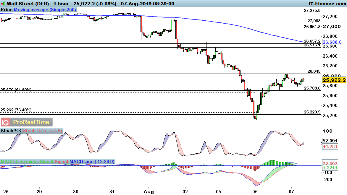 FTSE 100, DAX and Dow expected to turn higher once again | Levels to
