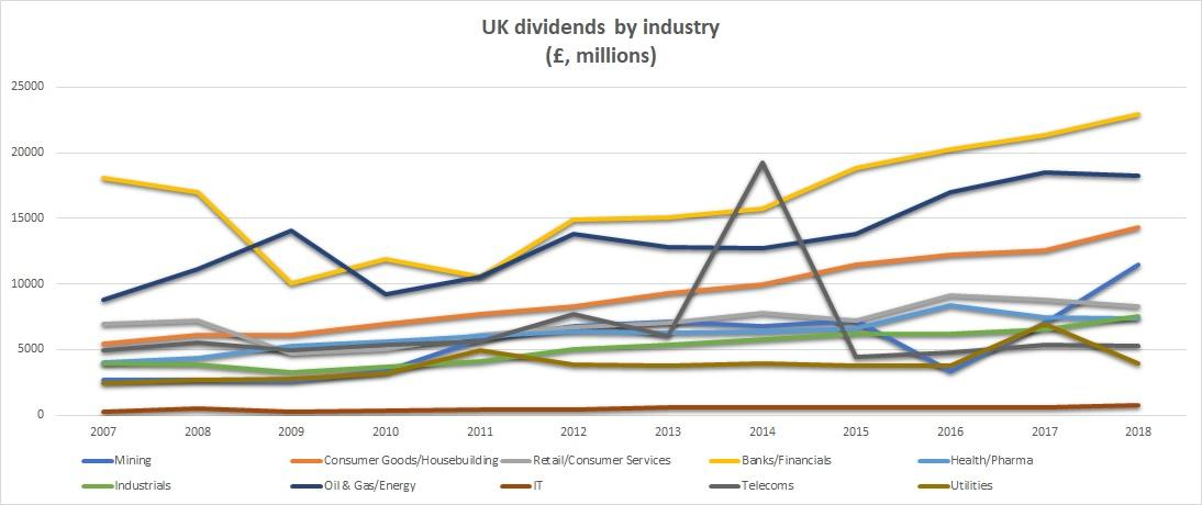 Dividend by industry