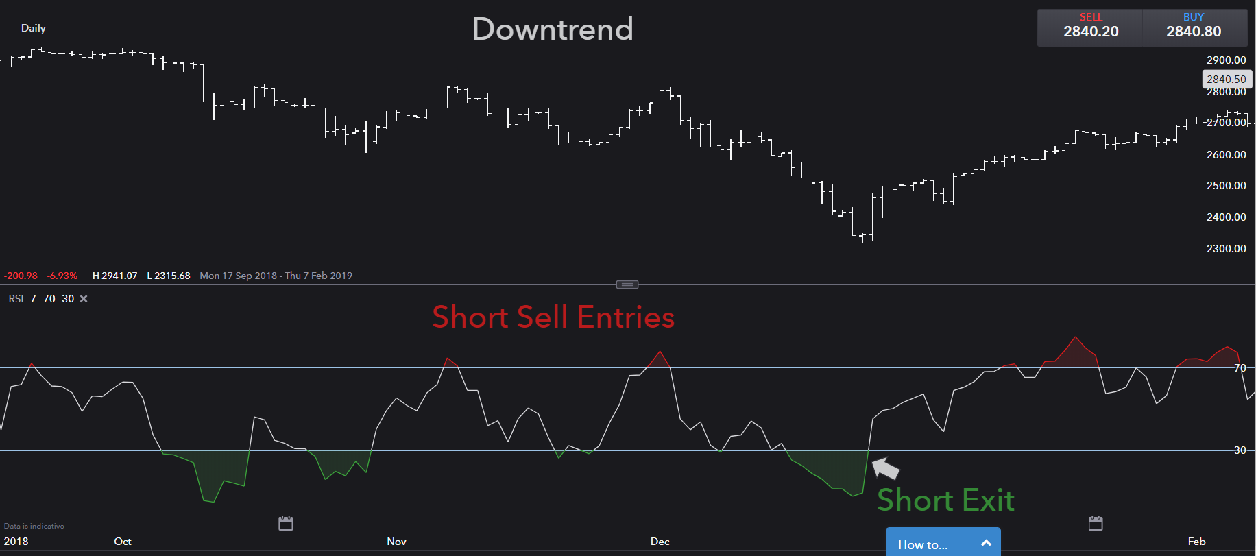 RSI downtrend trading strategy