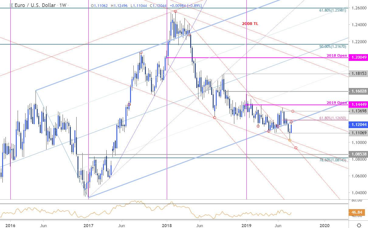 Eur Usd Recent Recovery Testing The