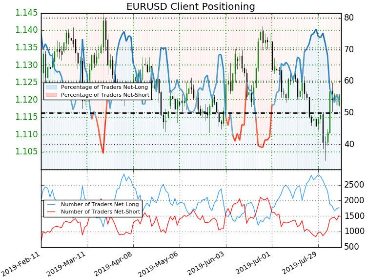 EUR/USD recent recovery testing the first major resistance hurdle