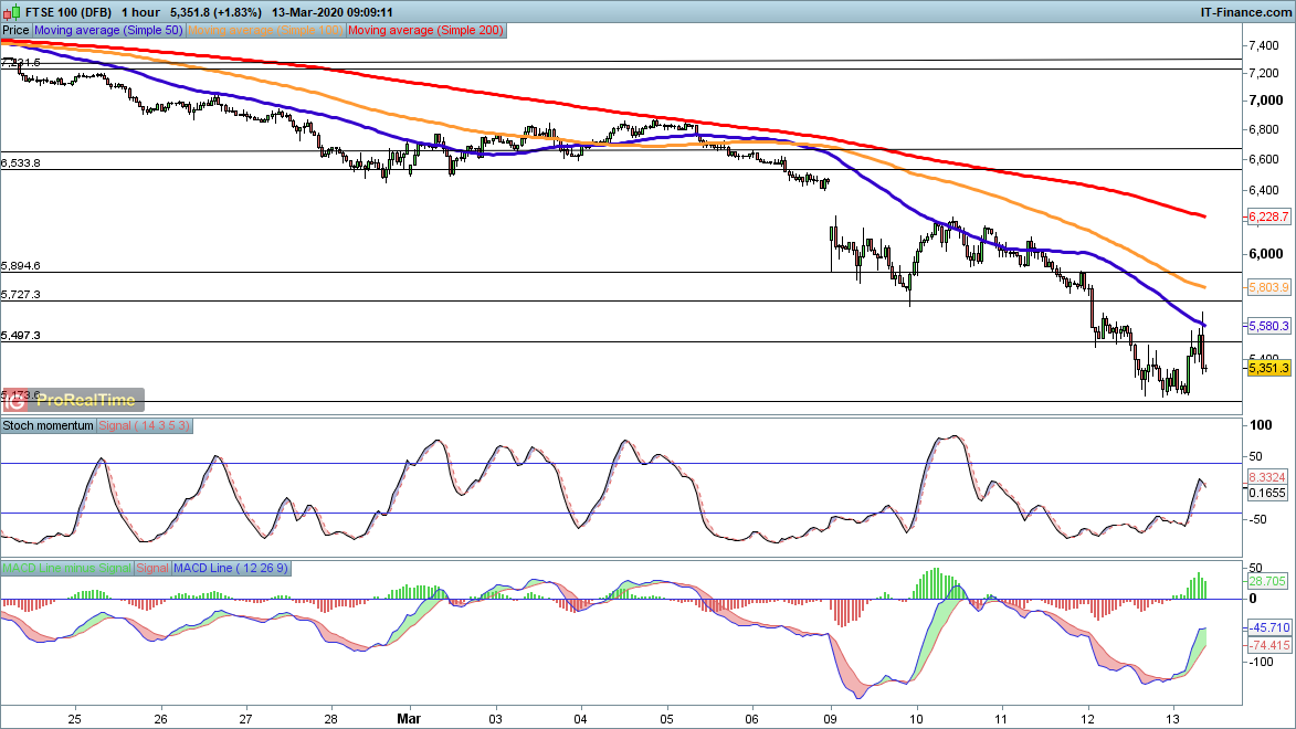 Dax realtime chart